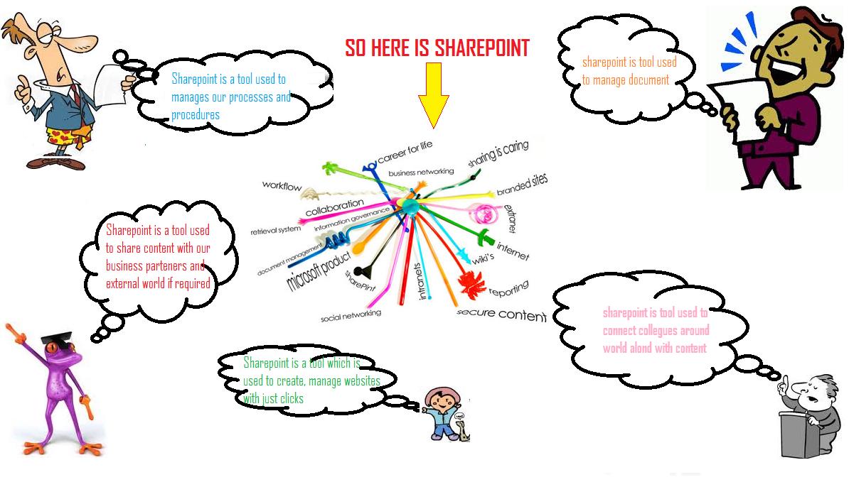 Sharepoint Explained